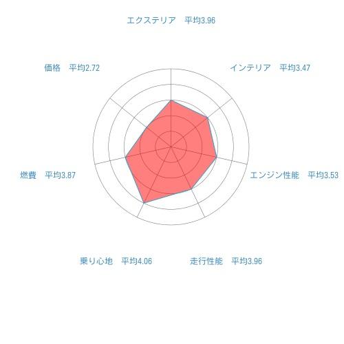 トヨタC-HRの口コミ
