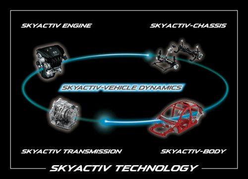 SKYACTIV-TECHNOLOGYの仕組み