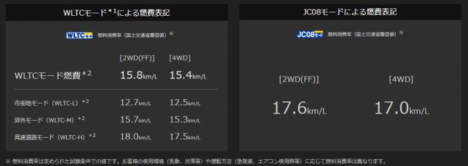 SKYACTIV-D 2.2の燃費